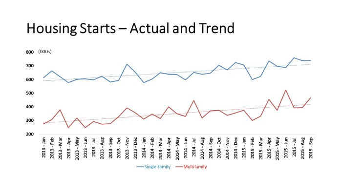 Housing Starts – Actual and Trend