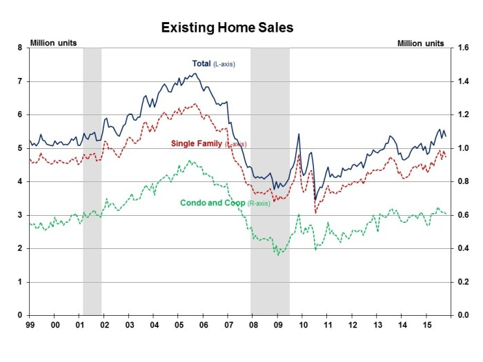 Existing Home Sales October 2015