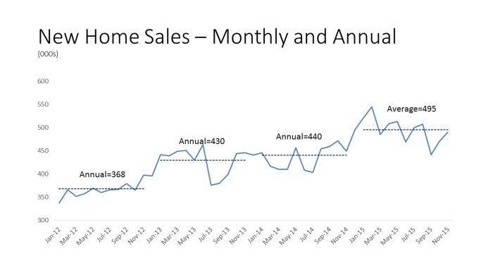 New Home Sales – Monthly and Annual