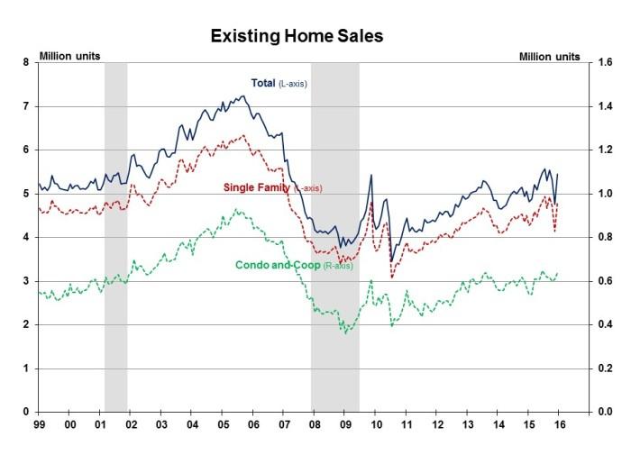Existing Home Sales December 2015