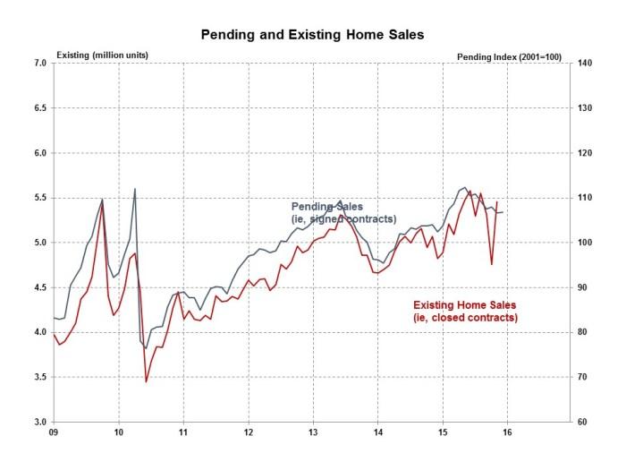 Pending Home Sales December 2015