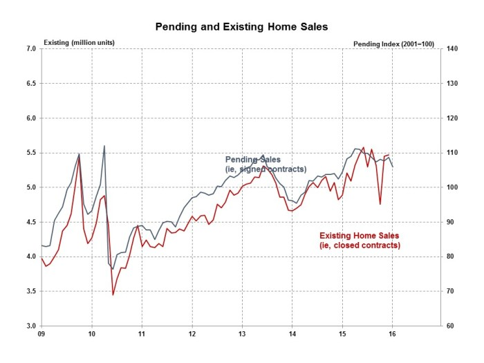 Pending Home Sales January 2016