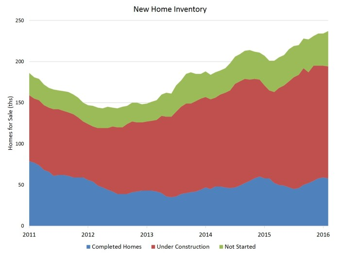 Feb new home inventory