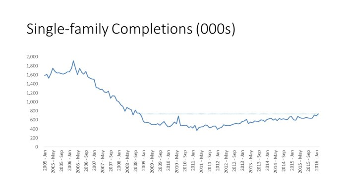 SF Completions (000s)