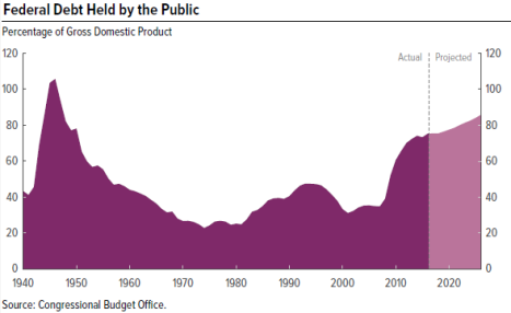 2016 3 CBO_debt projections