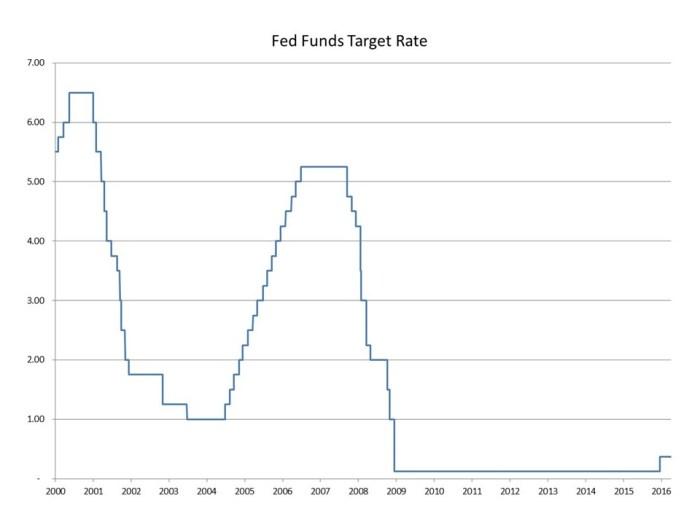 blog FOMC minutes 2016_04