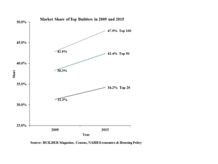 Market Share of Top Builders 2009, 2015