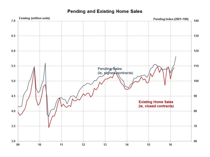 Pending Home Sales April 2016