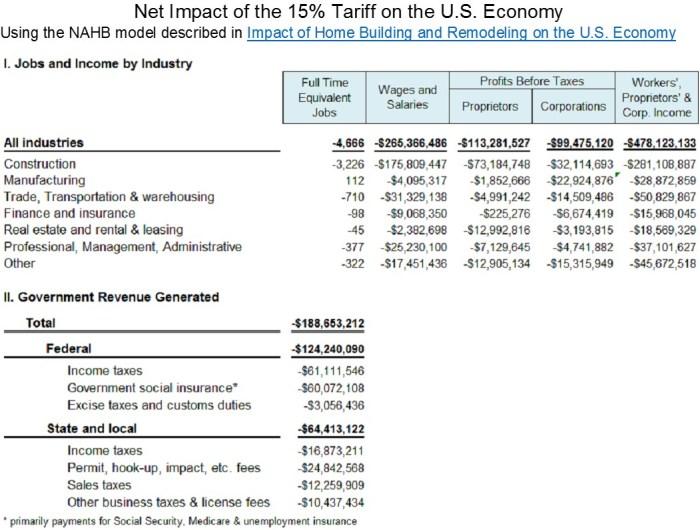 Tariff 15pct