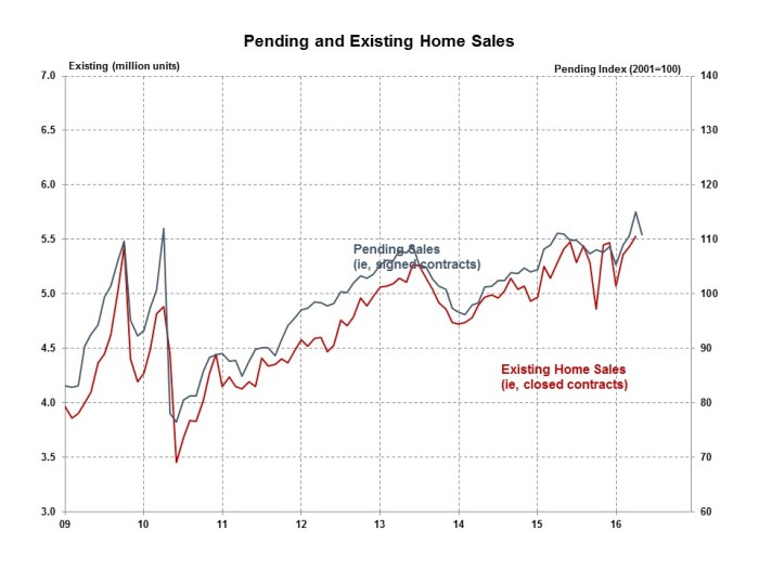Pending Home Sales May 2016