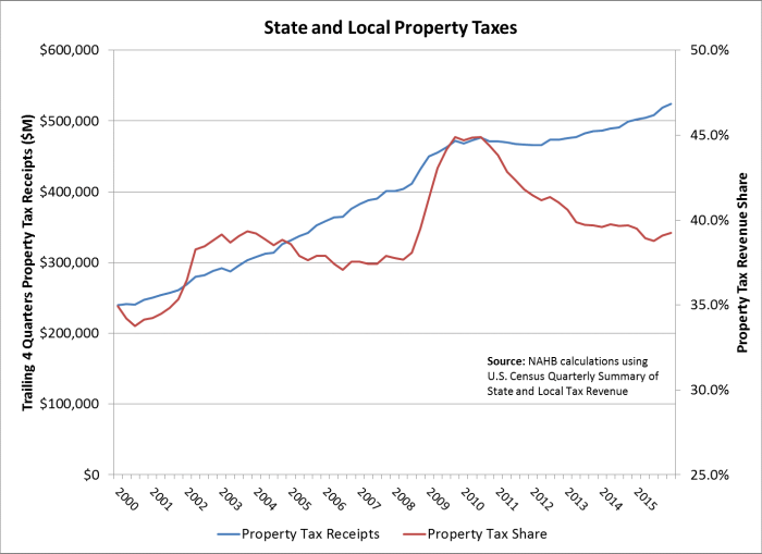 Prop tax receipts v share of total