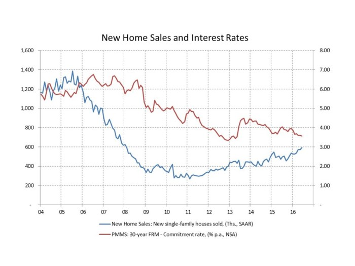 blog new home sales 2016_07