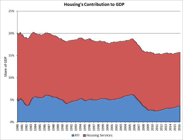 housing-percent-gdp_2016q2