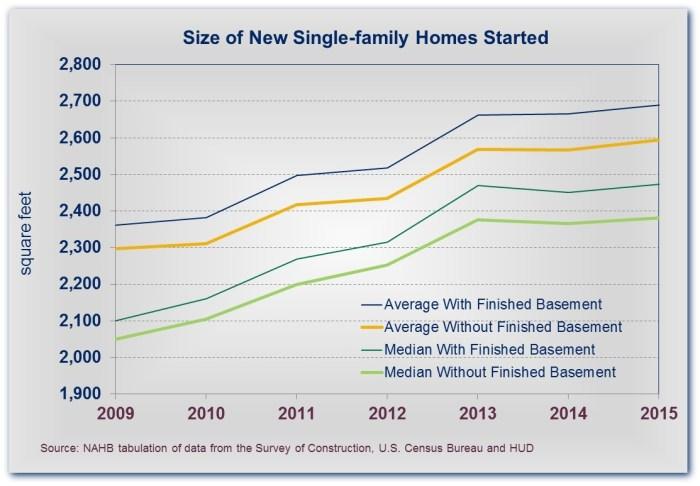 Net House Size