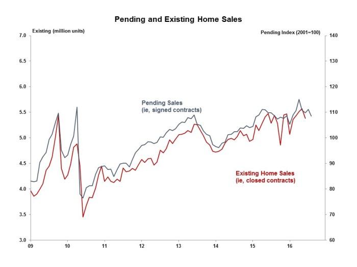 pending-home-sales-august-2016