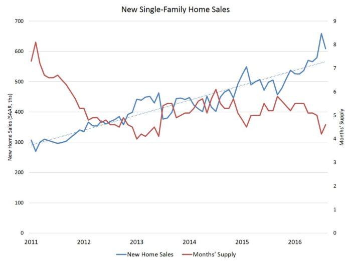 sf-sales