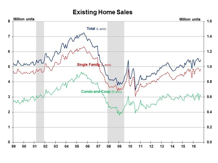 existing-home-sales-september-2016