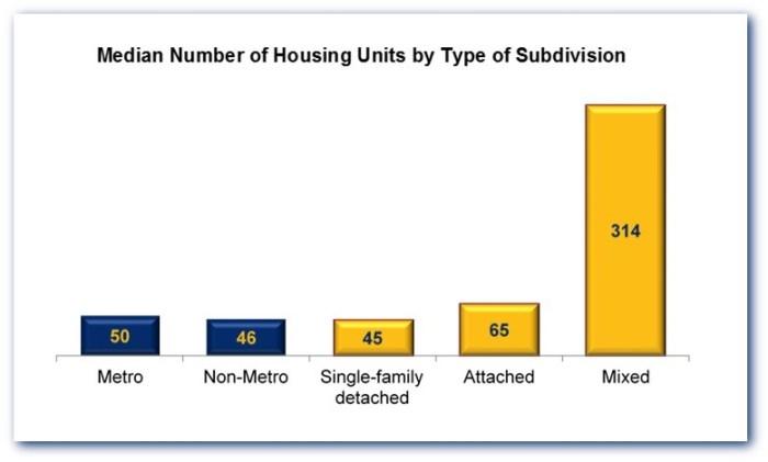 subdivisions-02