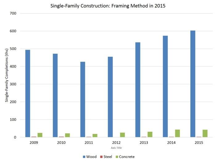 Framing Methods for Single-Family Homes: 2015 | Eye On Housing