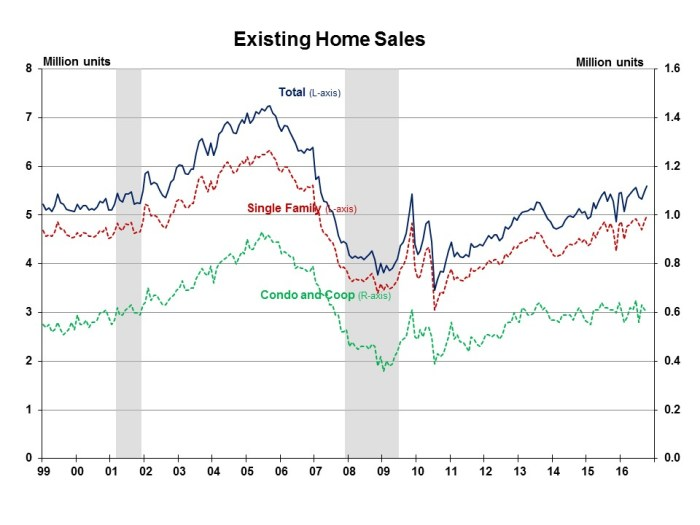 existing-sales-october-2016