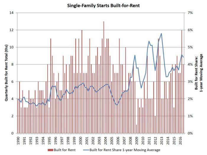 single-fam_built-for-rent_3q_16