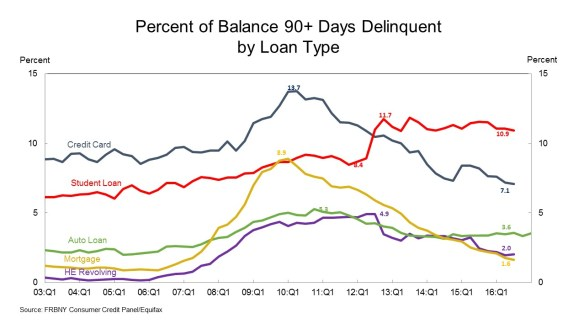 Although Credit Card Debt Mort Es And Home Equity Lines Of Credit Have Trended Downward Since Reaching Their Cycle Peaks The Share Of Student Loan Debt