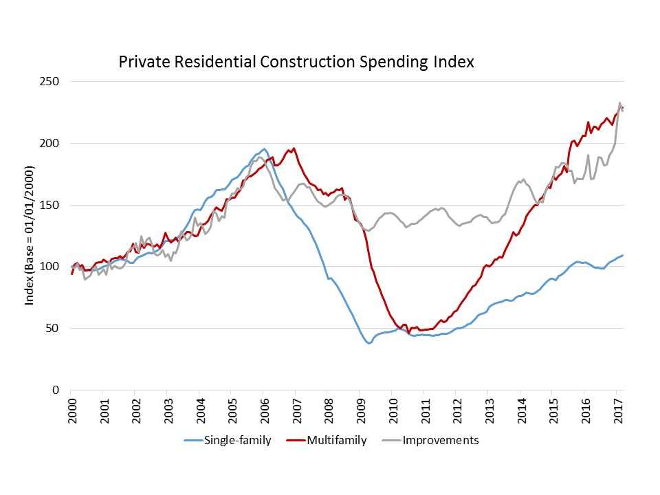 Image for Private Residential Construction Spending Slows in April | Eye On Housing