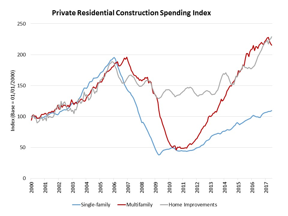 Image for Private Residential Construction Spending Rises in July | Eye On Housing