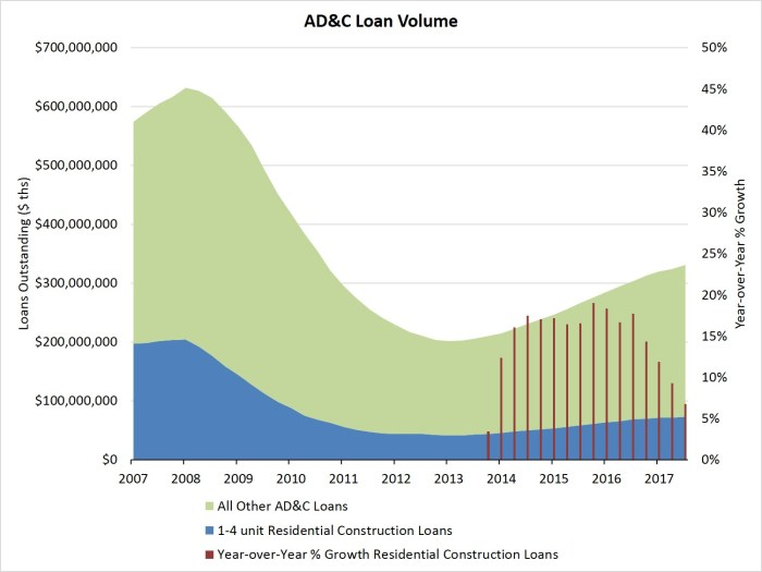 growth rate for residential construction loans picks up eye on housing