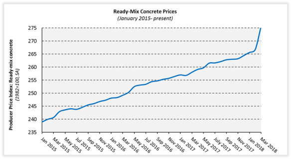 Since The End Of Great Recession RMC Price Index SA Has Increased 02 Each Month On Average In Fact Over Last 15 Years Only Twice