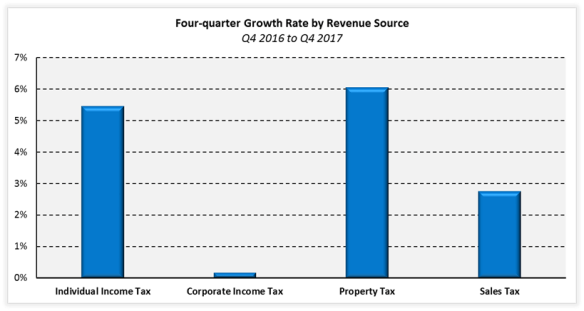 Property Taxes Make Up Largest Share Of State And Local Revenue - How to make a tax receipt
