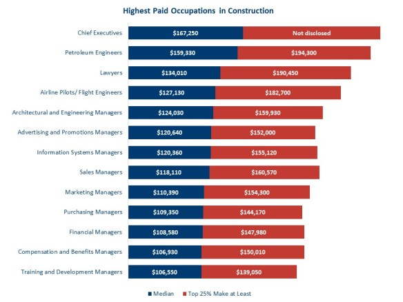 b65ba4a7db48 Highest Paid Occupations in Construction