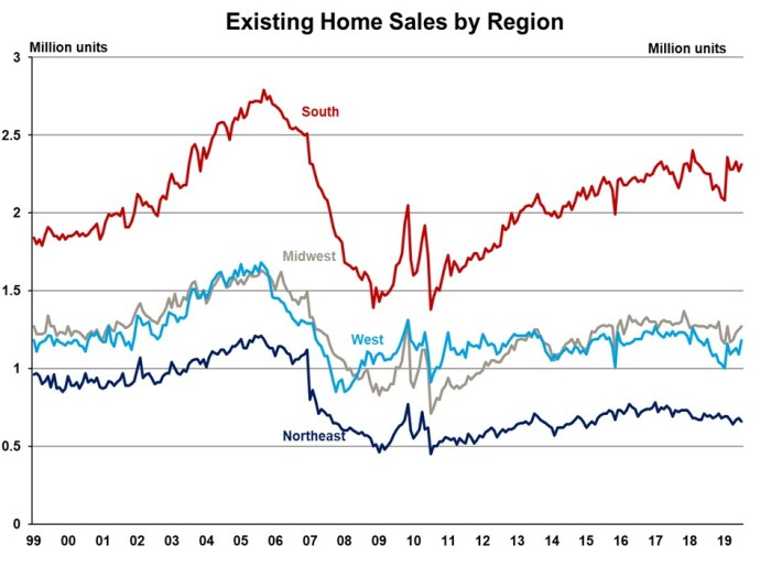 Existing Home Sales See First Year-Over-Year Gain in a Year
