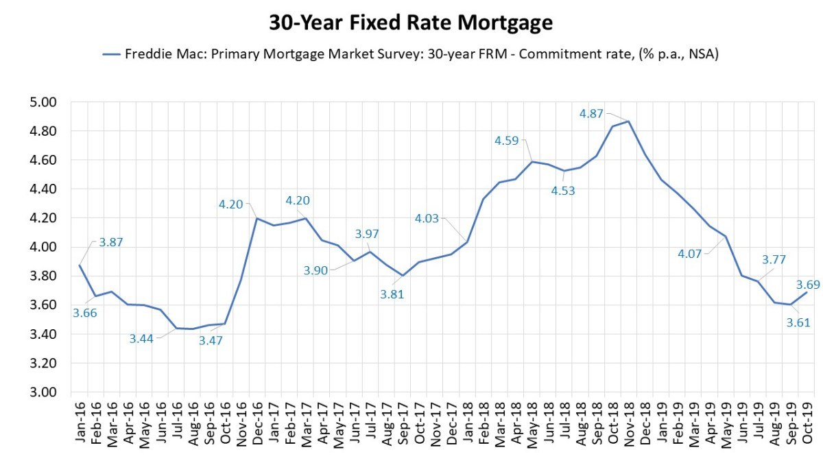 30-Year Mortgage Rate Edges Up In October