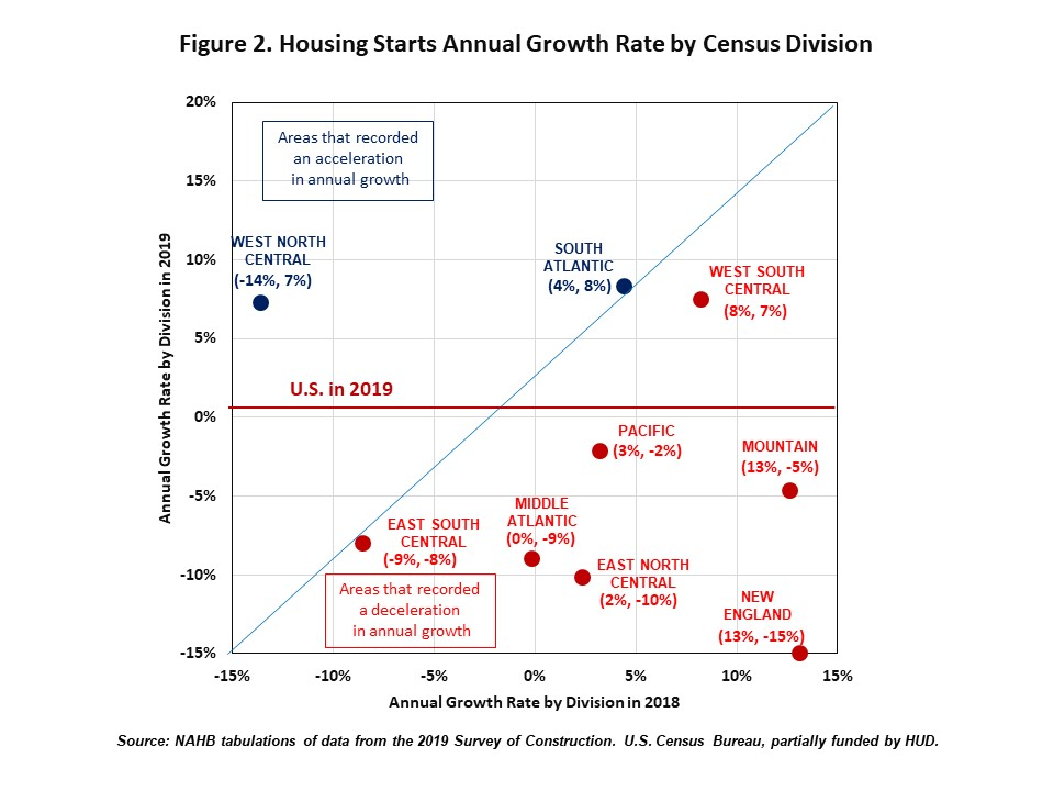 Housing starts annual growth rate by census division, 2018/2019