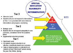 Understanding the Levels of RTI Tiers  Eylda G Thaxton's