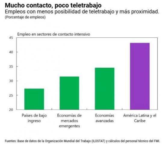 América Latina y el Caribe y su lenta recuperación - EYNG