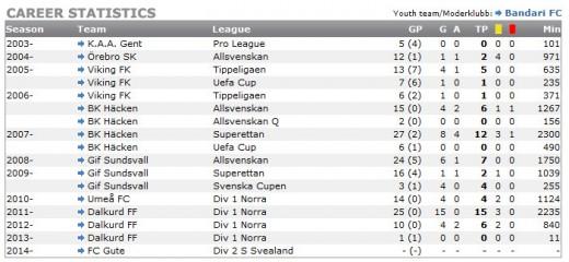 Mambo Mumbas europeiska karriär (http://www.eliteprospects.com/football/)