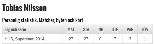 Tobias Nilsson statistik i HFF