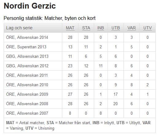 Statistik Nordin Gerzic