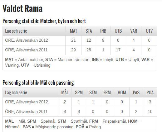 Statistik Rama