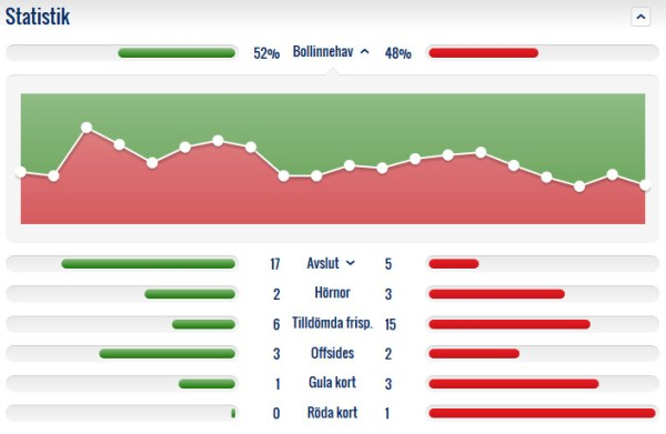 statistik-ife-osk