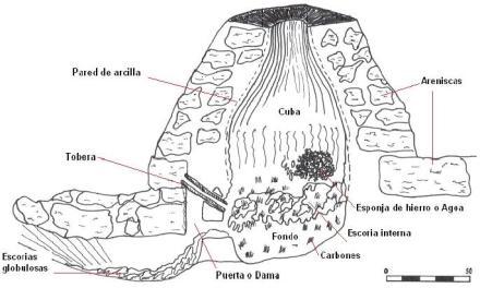 Las Ferrerías primitivas