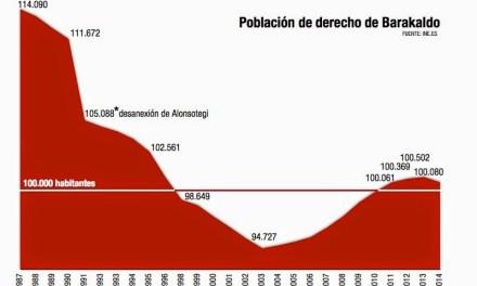 Población de derecho de Barakaldo (2015)