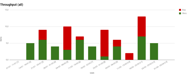 Como medir os resultados do kanban