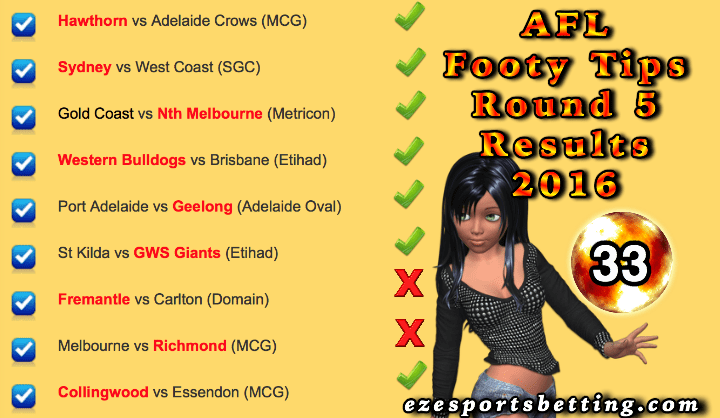 Round 5 AFL Results 2016