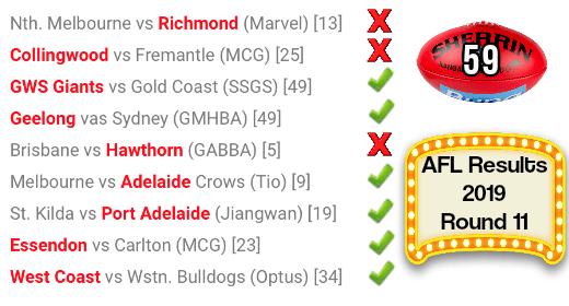 AFL round 11 results 2019