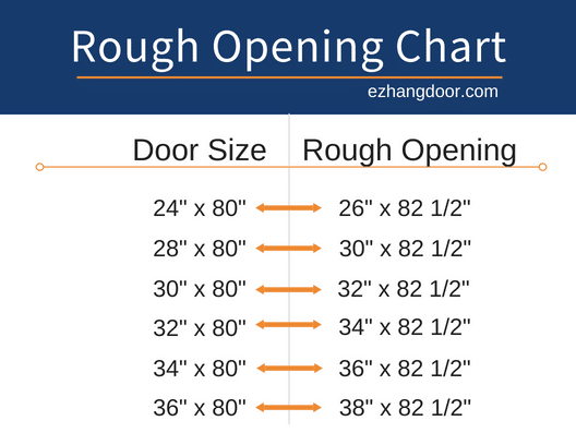 Door Rough Opening Sizes And Charts Ez Hang Door