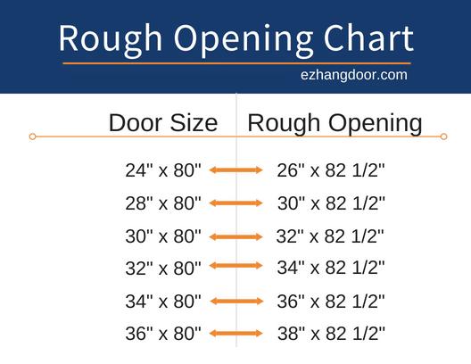 Door Rough Opening Sizes And Charts Ez Hang Door