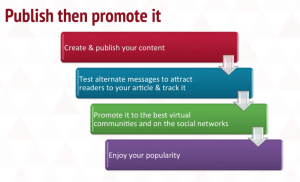 publish promote